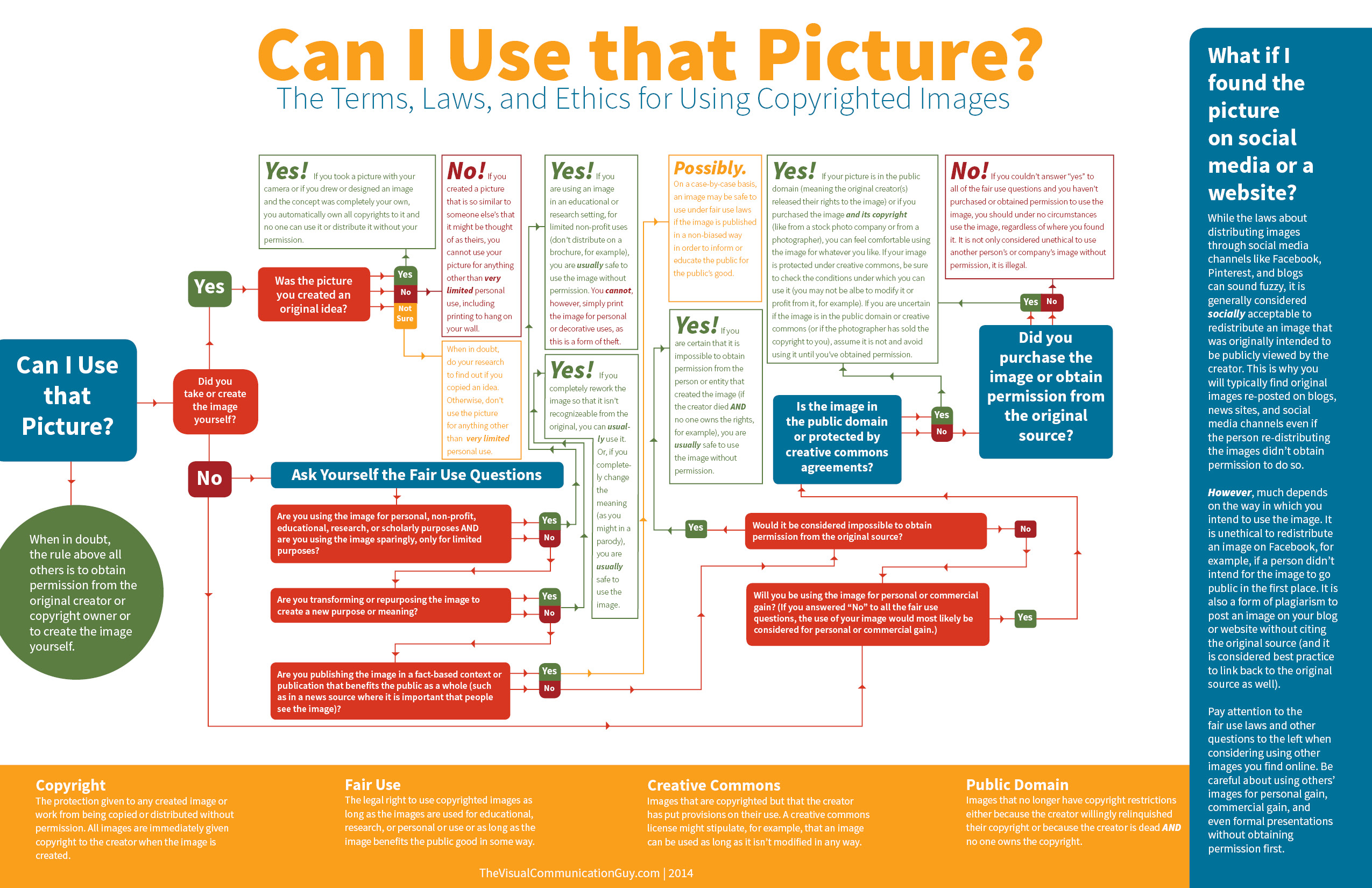 Can I use that picture? (infographic) by Curtis Newbold, The Visual Communication Guy